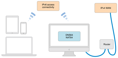 IPV6 Access Connectivity over WAN - Macbook